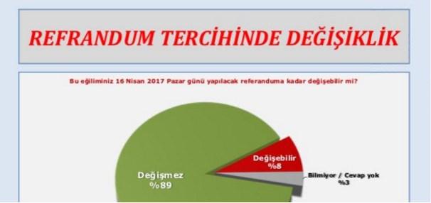 CHP'nin anketi hayır oranı yüzde 51 diyor